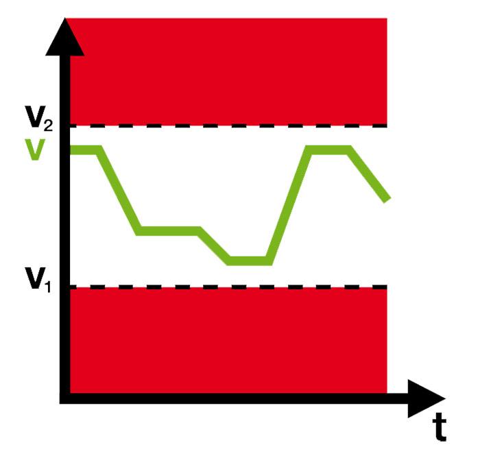 Sicherer Drehzahlbereich - Safe Speed Range (SSR)