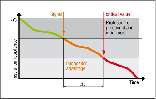 insulation monitoring