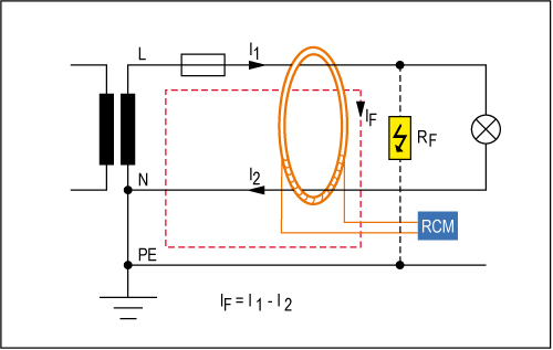 Functional principle of residual current monitoring