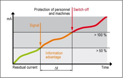 Functional principle of residual current monitoring
