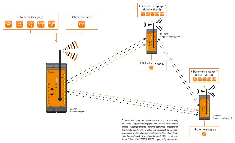 Betriebsart 3: Schutzbetrieb mit zuschaltbarem Funk
