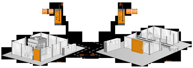 Betriebsart 1: Kompletter Schutzbetrieb