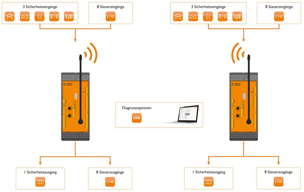 Funktionsumfang Funk-Sicherheitssystem UH 6900
