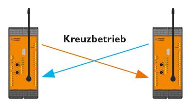 Betriebsart 2: Kreuzbetrieb